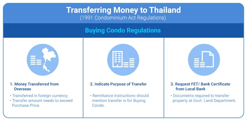 Foreign Buyer Guide: Transferring Money to Thailand and Opening Bank