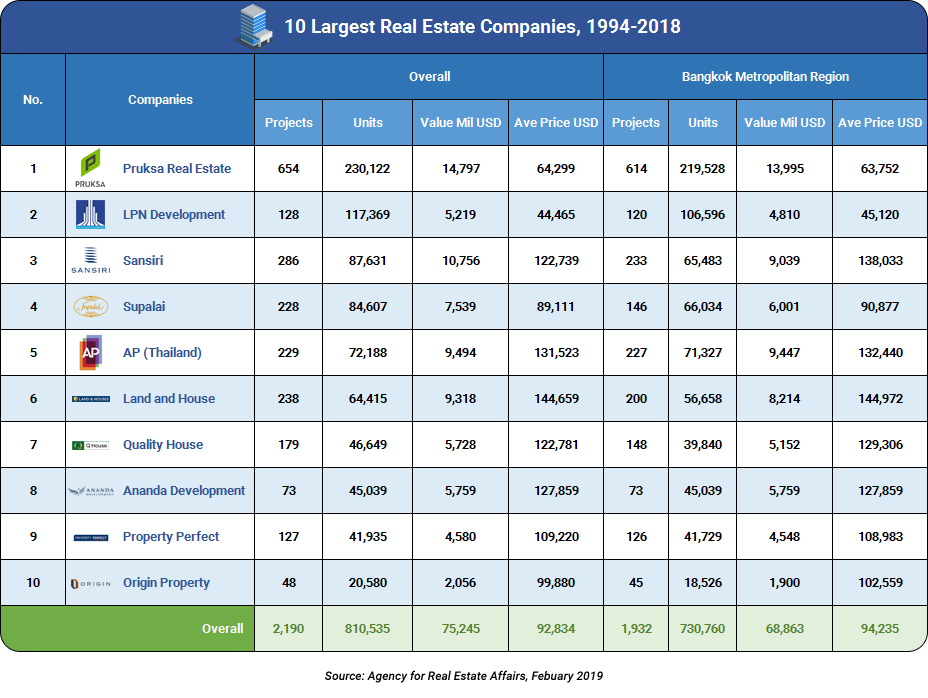 The Top 10 Largest Property Developers in Thailand - FRESH